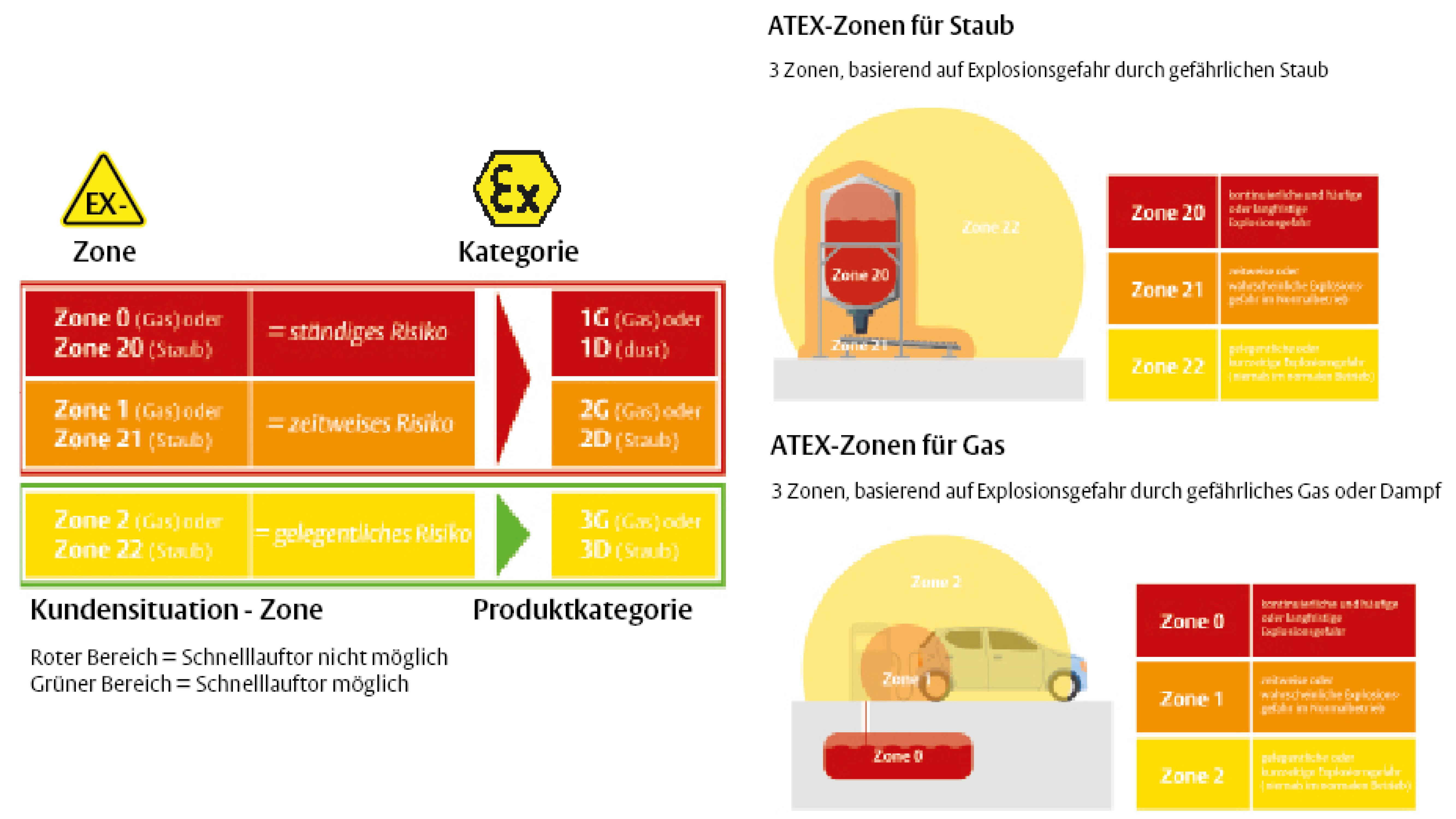 ATEX-Zonen-DE